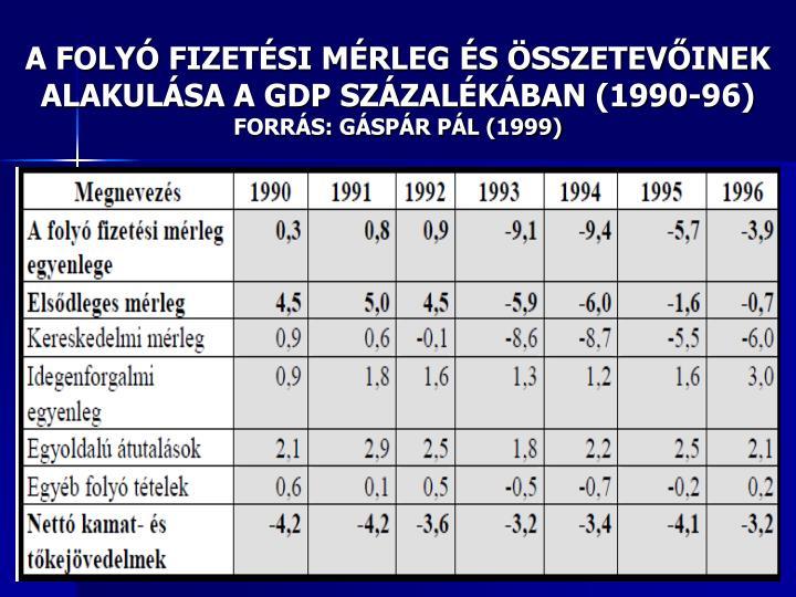 A FOLYÓ FIZETÉSI MÉRLEG ÉS ÖSSZETEVŐINEK ALAKULÁSA A GDP SZÁZALÉKÁBAN (1990-96)