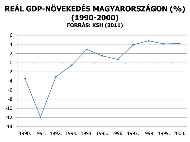 REÁL GDP-NÖVEKEDÉS MAGYARORSZÁGON (%)