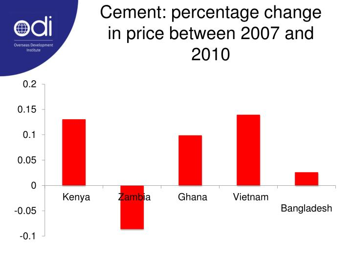 Cement: percentage change in price between 2007 and 2010