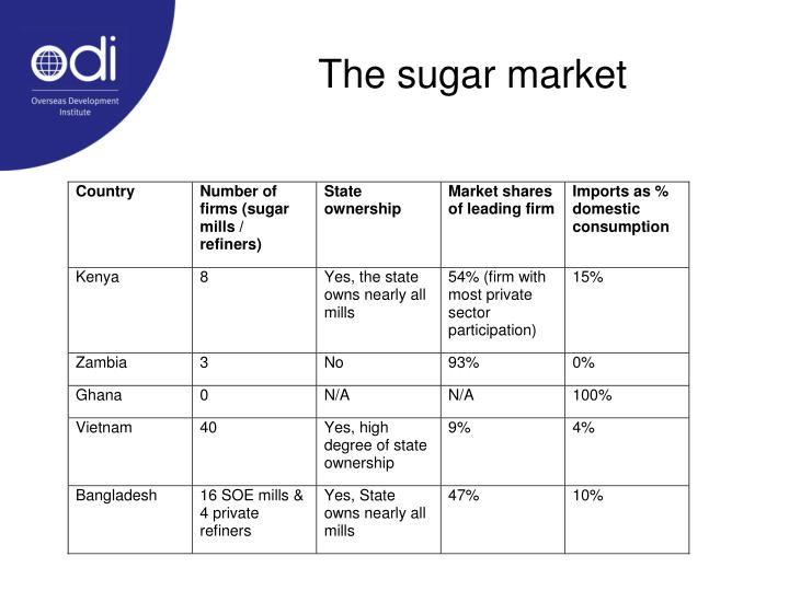 The sugar market