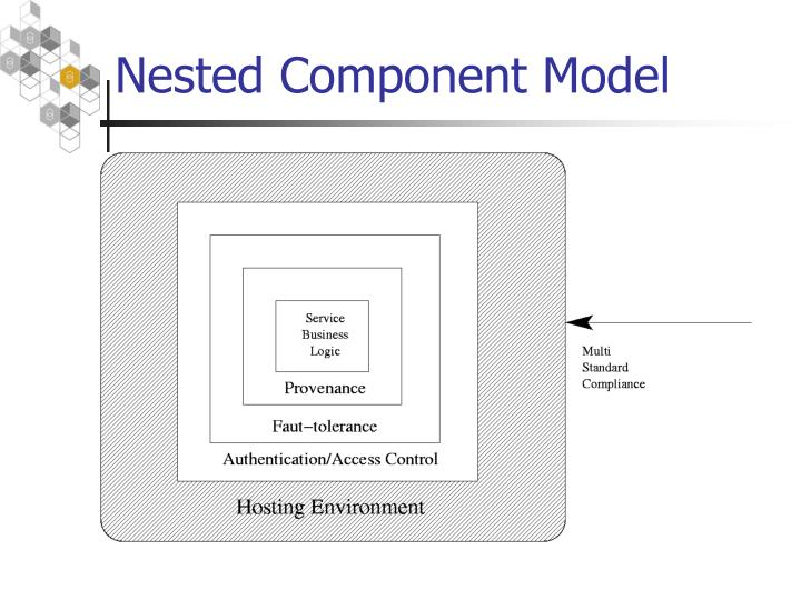 Nested Component Model