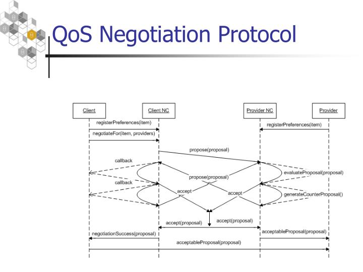QoS Negotiation Protocol