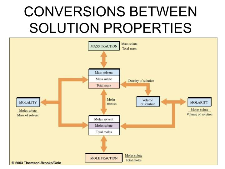 CONVERSIONS BETWEEN SOLUTION PROPERTIES