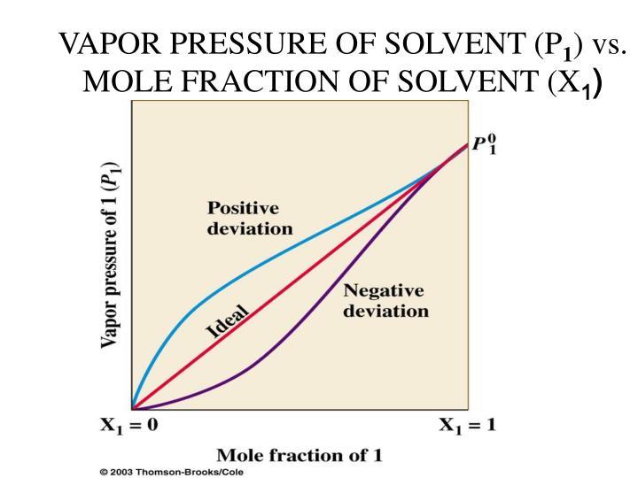 VAPOR PRESSURE OF SOLVENT (P