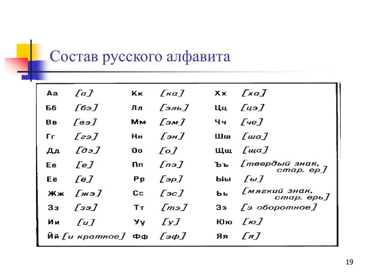 Cостав русского алфавита