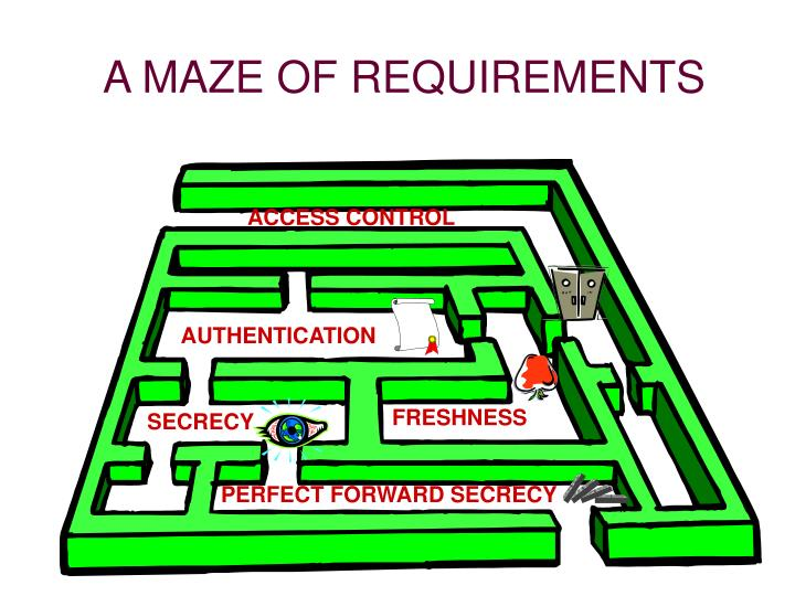 A MAZE OF REQUIREMENTS