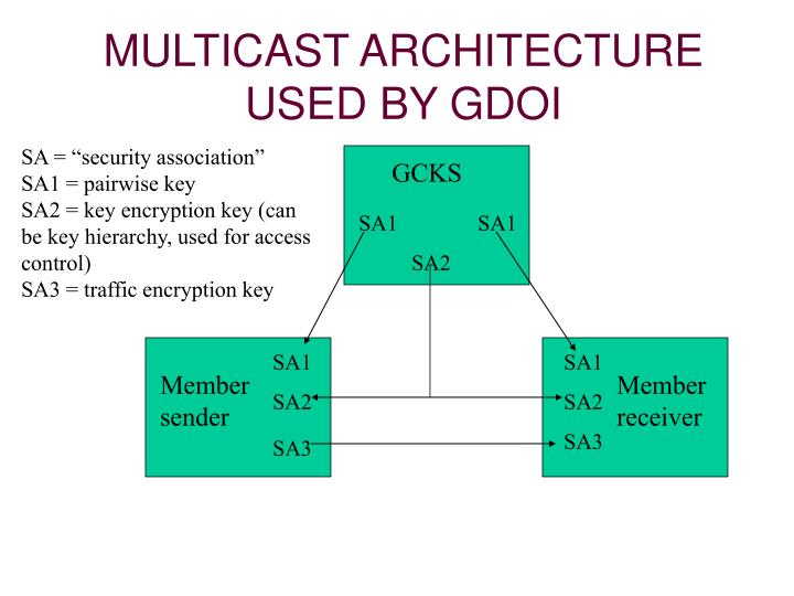 MULTICAST ARCHITECTURE USED BY GDOI