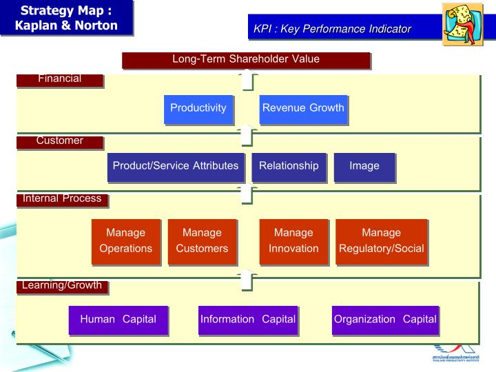 Strategy Map : Kaplan & Norton