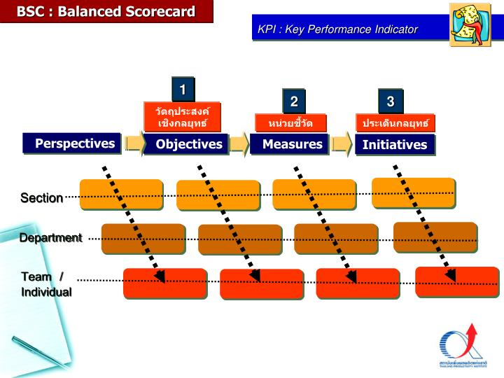 BSC : Balanced Scorecard