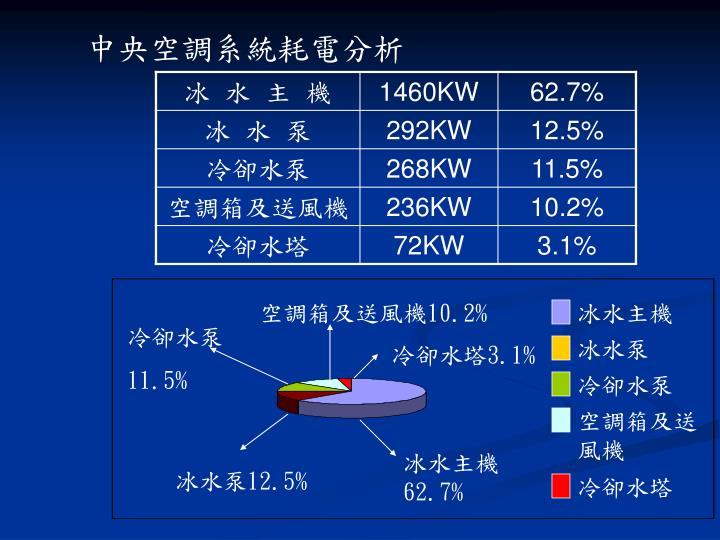 中央空調系統耗電分析