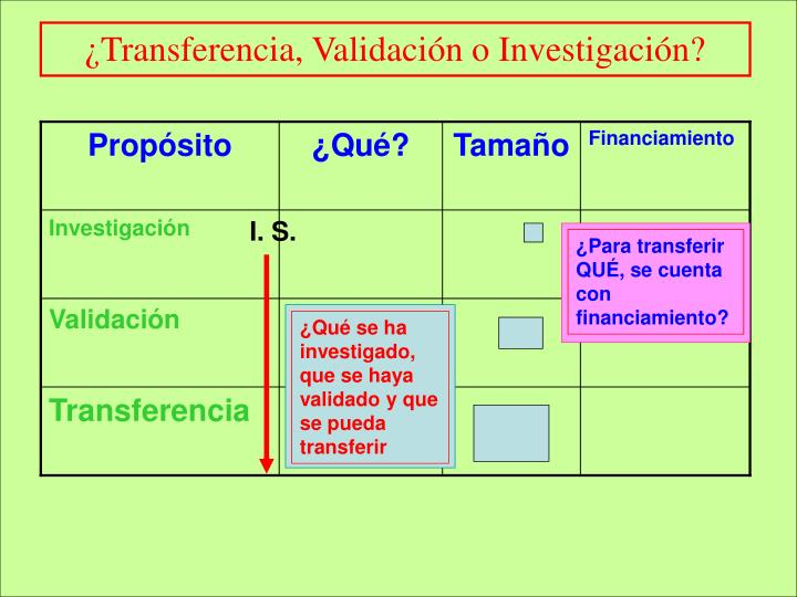 ¿Transferencia, Validación o Investigación?