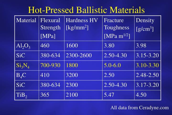 Hot-Pressed Ballistic Materials