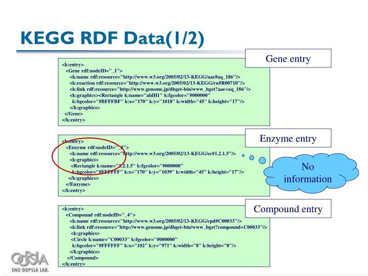 KEGG RDF Data(1/2)