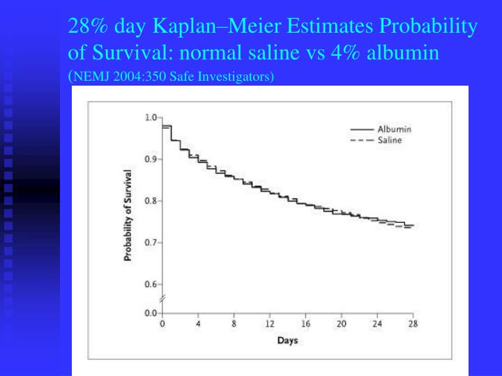 28% day Kaplan–Meier Estimates Probability of Survival: normal saline vs 4% albumin