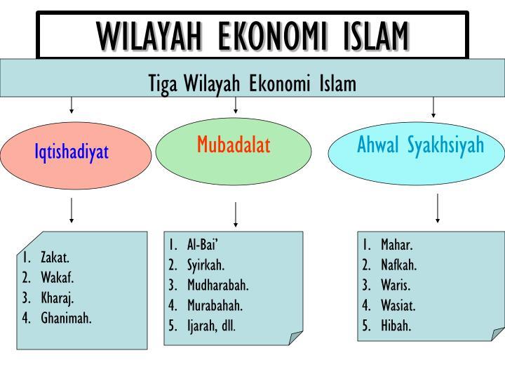 WILAYAH EKONOMI ISLAM