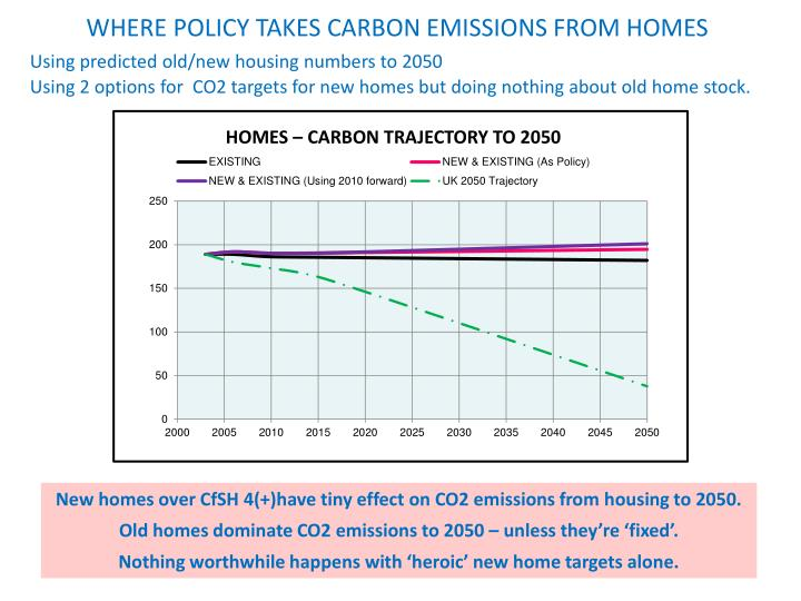 WHERE POLICY TAKES CARBON EMISSIONS FROM HOMES