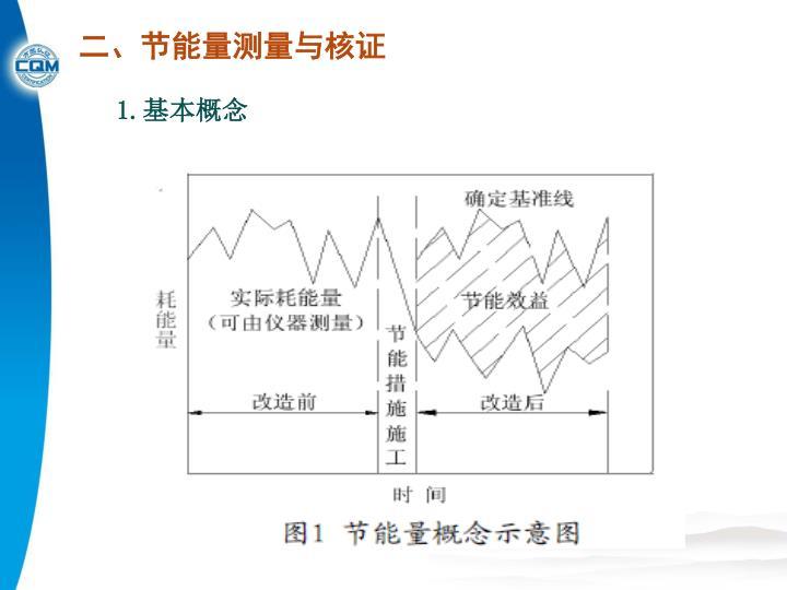 二、节能量测量与核证