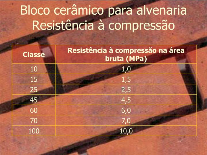 Bloco cerâmico para alvenaria Resistência à compressão