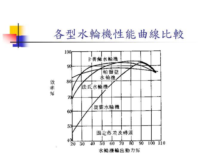 各型水輪機性能曲線比較