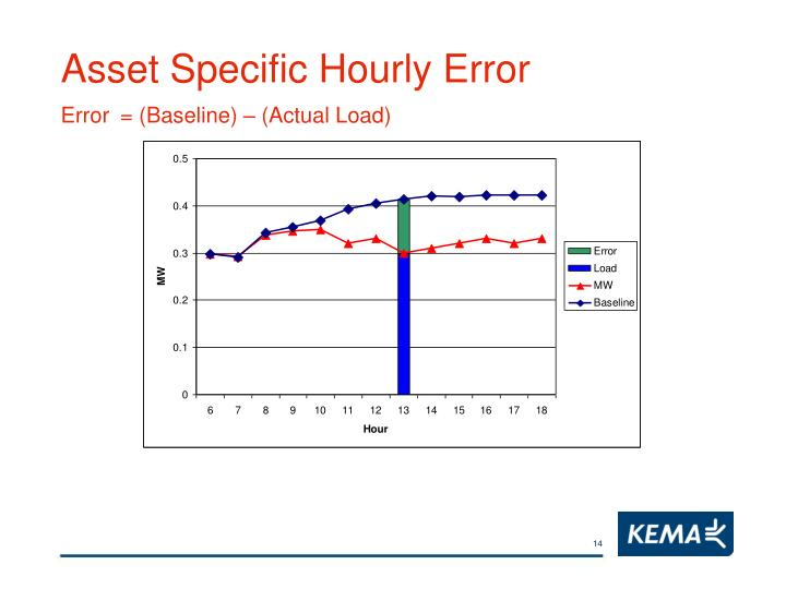 Asset Specific Hourly Error