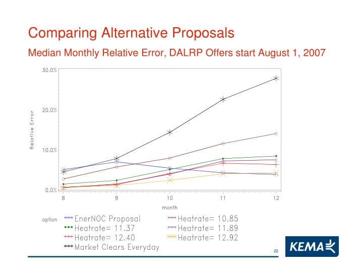 Comparing Alternative Proposals