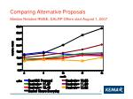 comparing alternative proposals median relative rmse dalrp offers start august 1 2007