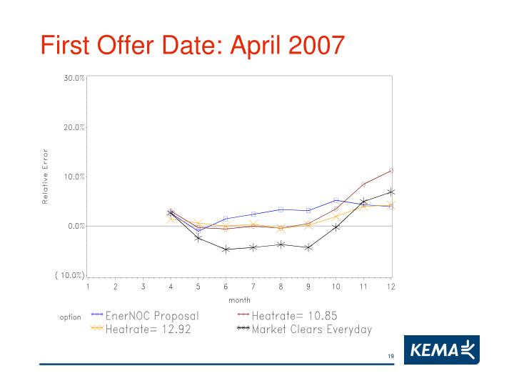 First Offer Date: April 2007