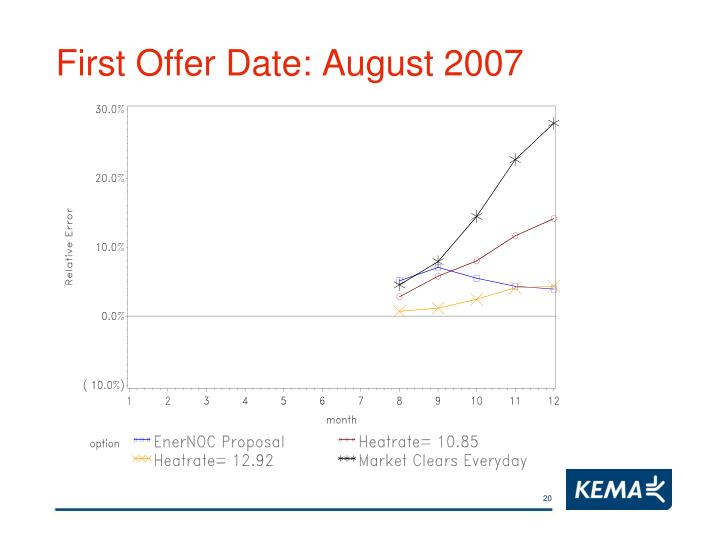 First Offer Date: August 2007