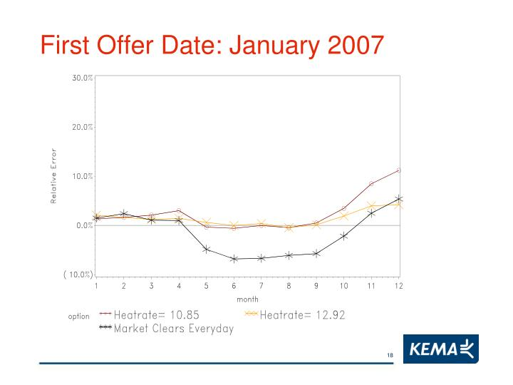 First Offer Date: January 2007