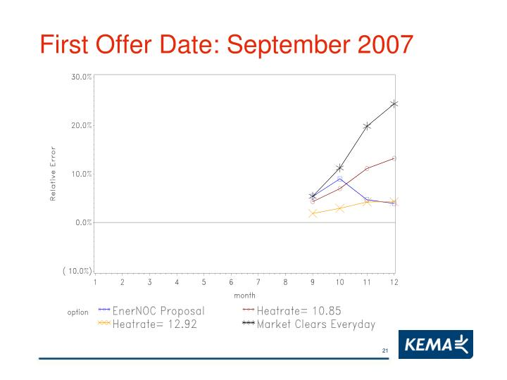 First Offer Date: September 2007