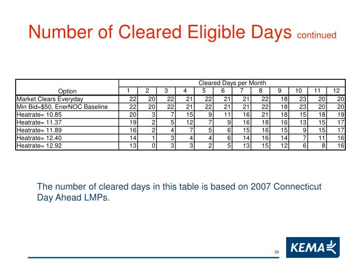 Number of Cleared Eligible Days