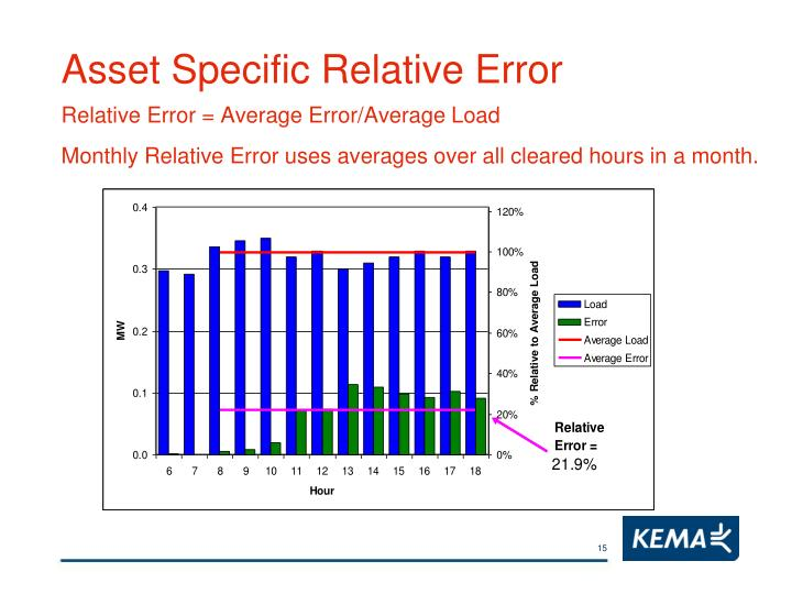 Asset Specific Relative Error