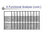 a functional analysis cont