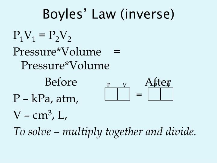 Boyles' Law (inverse)