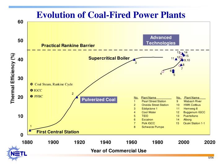 Evolution of Coal-Fired Power Plants