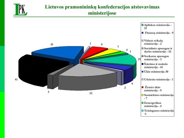 Lietuvos pramonininkų konfederacijos atstovavimas ministerijose