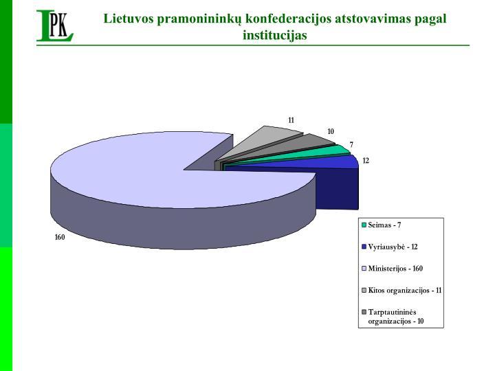 Lietuvos pramonininkų konfederacijos atstovavimas pagal institucijas