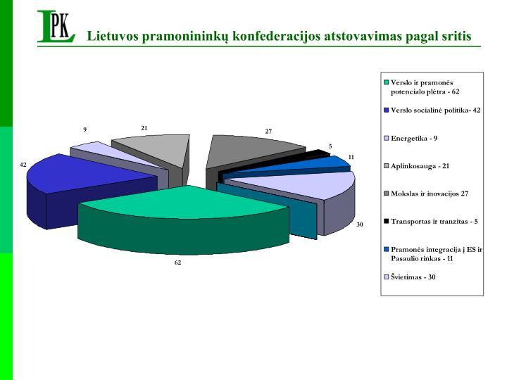 Lietuvos pramonininkų konfederacijos atstovavimas pagal sritis