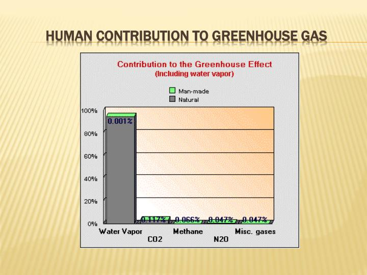 Human contribution to greenhouse gas
