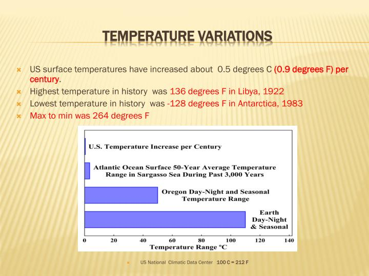 US surface temperatures have increased about  0.5 degrees C