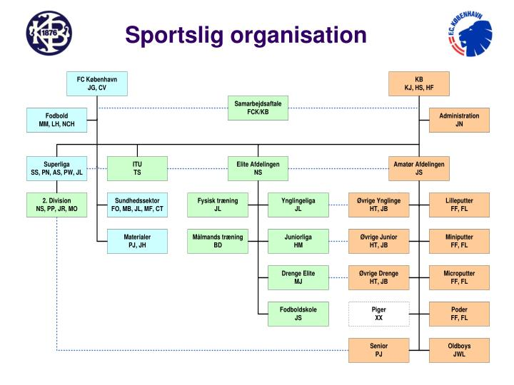 Sportslig organisation
