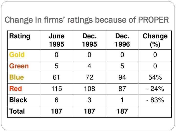 Change in firms' ratings because of PROPER