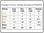 change in firms ratings because of proper