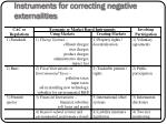 instruments for correcting negative externalities