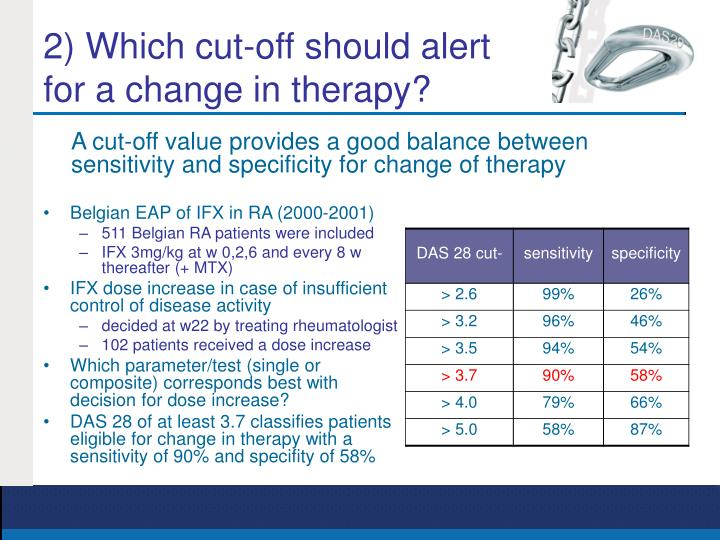 2) Which cut-off should alert for a change in therapy?