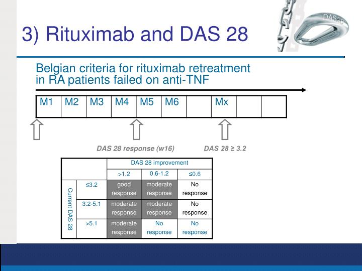3) Rituximab and DAS 28