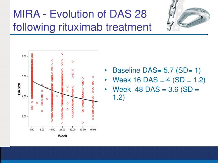 MIRA - Evolution of DAS 28 following rituximab treatment