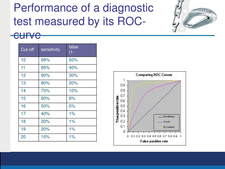 Performance of a diagnostic test measured by its ROC-curve