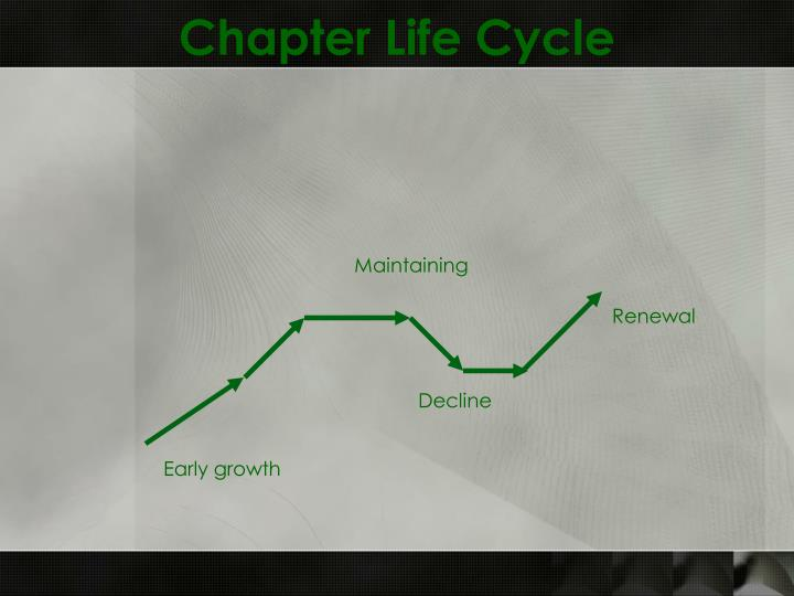Chapter Life Cycle