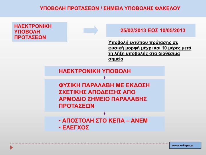 ΥΠΟΒΟΛΗ ΠΡΟΤΑΣΕΩΝ / ΣΗΜΕΙΑ ΥΠΟΒΟΛΗΣ ΦΑΚΕΛΟΥ